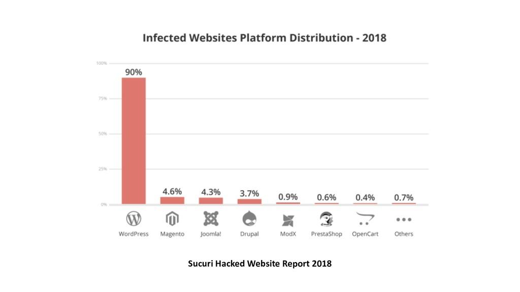 Sucuri Hacked Website Report 2018