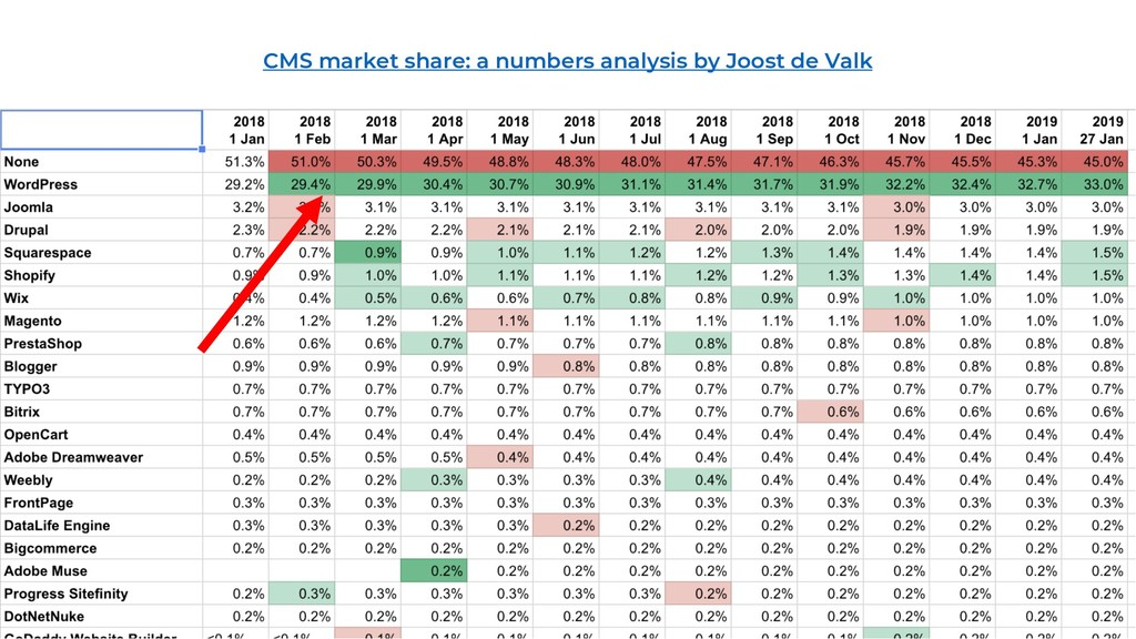 CMS market share: a numbers analysis by Joost d...