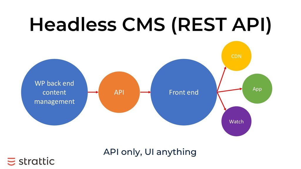 Headless CMS (REST API) API Front end CDN App W...