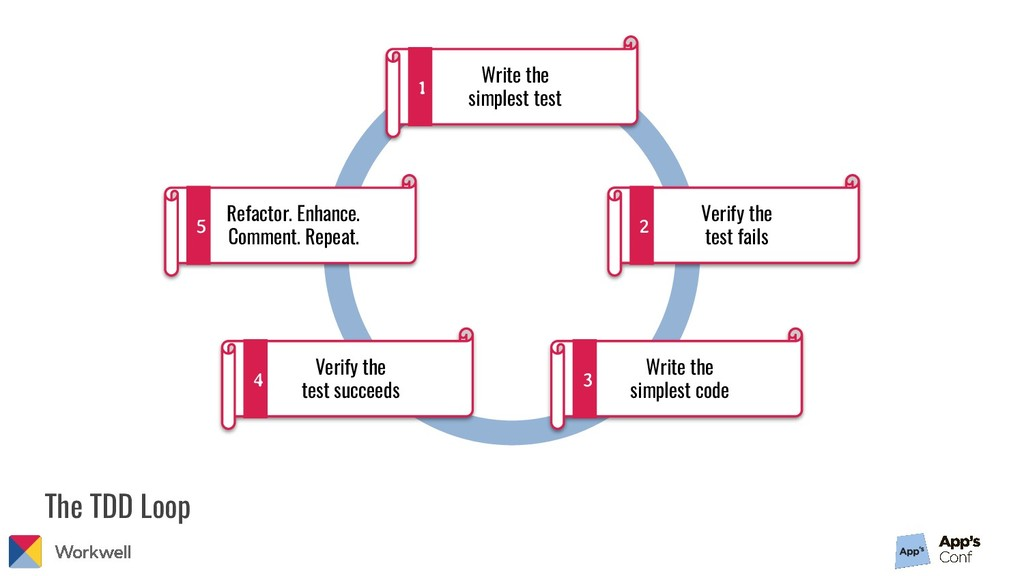 The TDD Loop Write the simplest test 1 Verify t...