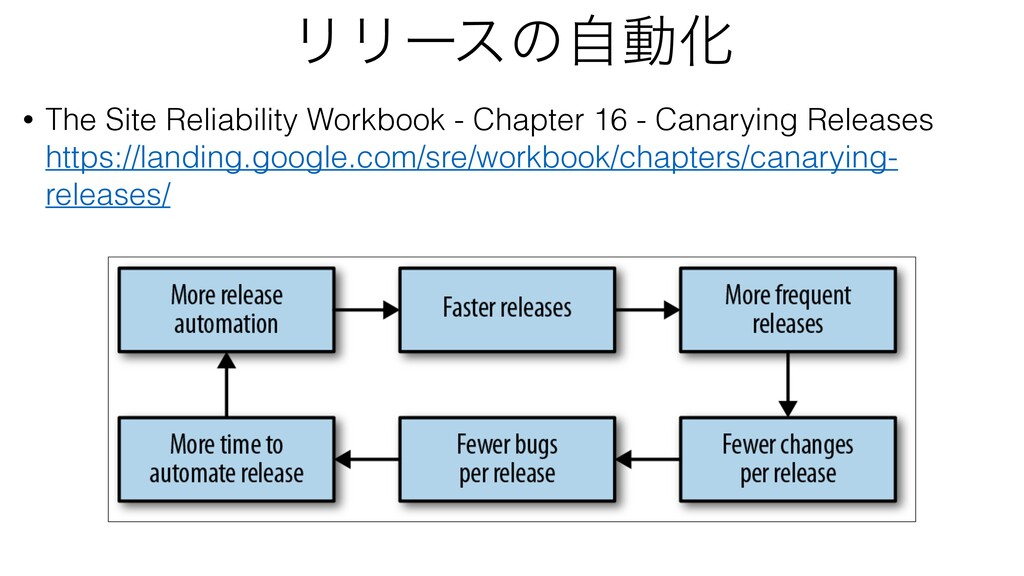 ϦϦʔεͷࣗಈԽ • The Site Reliability Workbook - Chap...