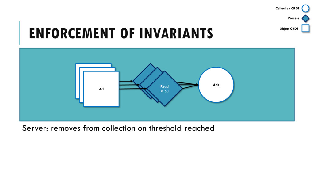 Ad ENFORCEMENT OF INVARIANTS Ads Read > 50 Ad R...