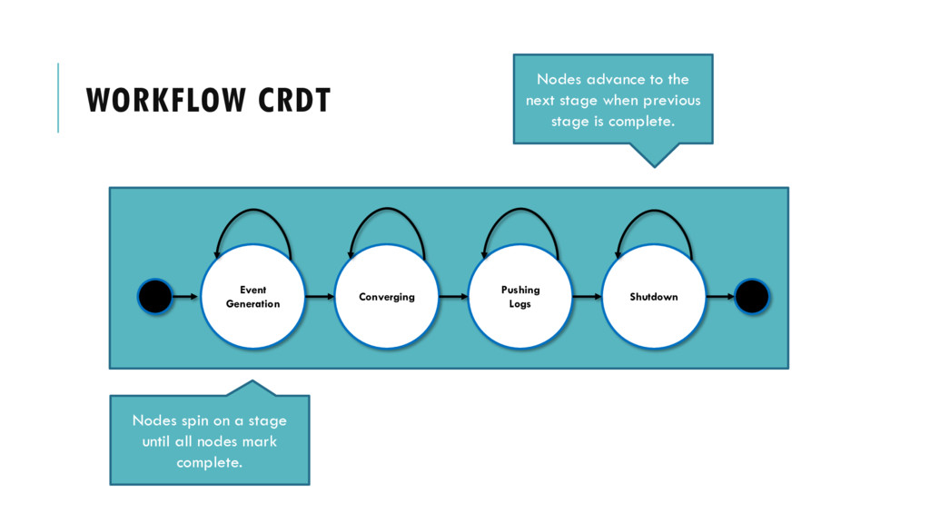 WORKFLOW CRDT Event Generation Converging Pushi...