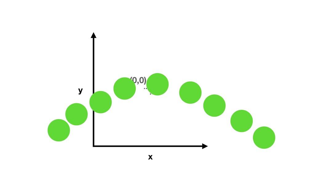 (0,0) x y