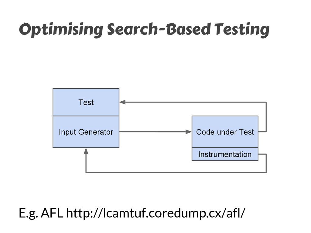 Optimising Search-Based Testing Input Generator...