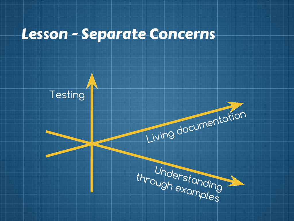 Lesson - Separate Concerns Testing Living docum...