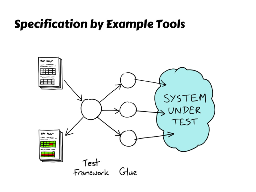 Specification by Example Tools