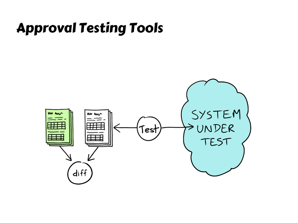 Approval Testing Tools