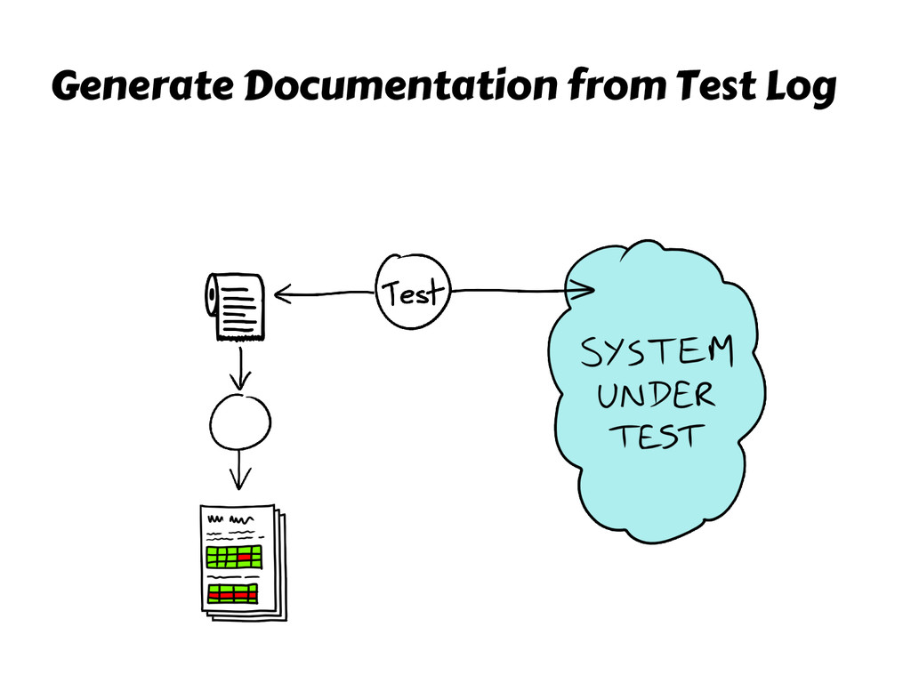 Generate Documentation from Test Log