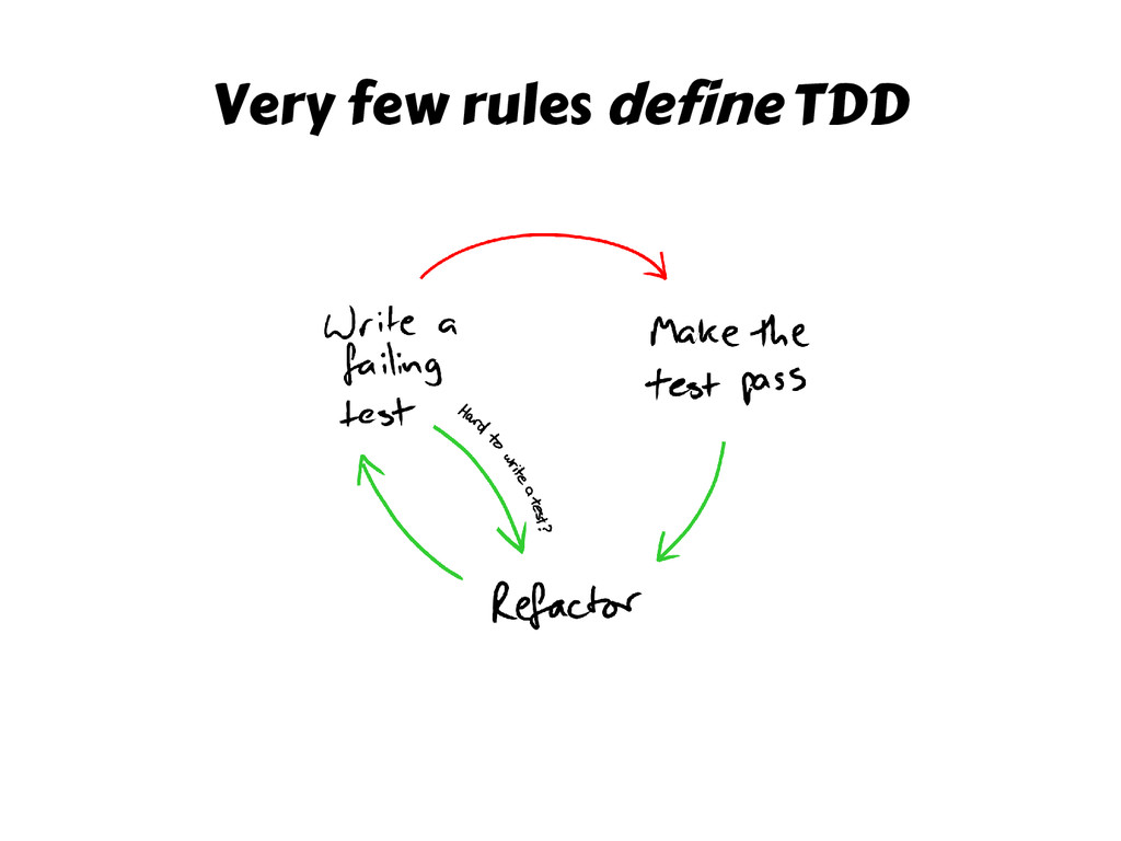 Very few rules define TDD