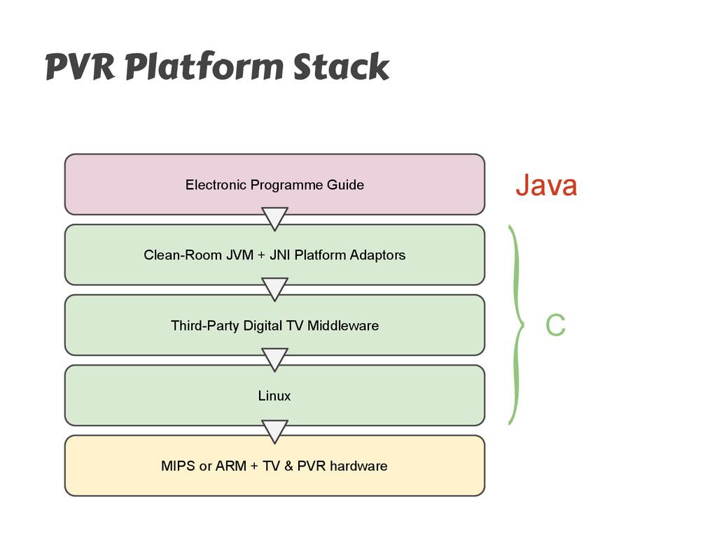 PVR Platform Stack Electronic Programme Guide T...