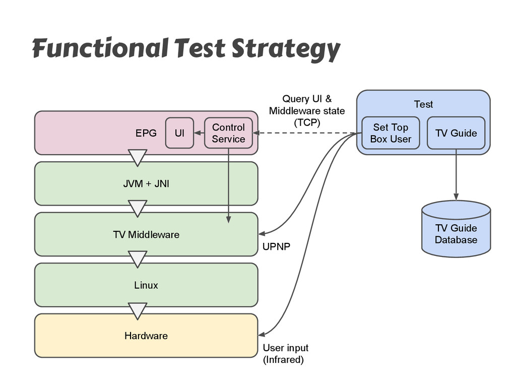 Functional Test Strategy EPG TV Middleware Linu...