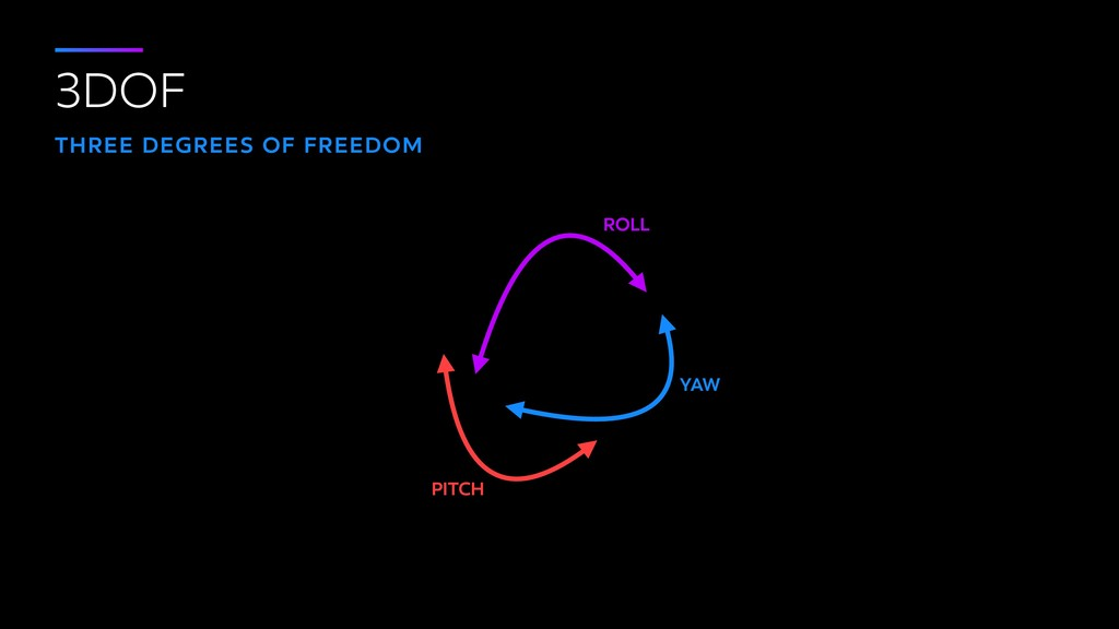 3DOF THREE DEGREES OF FREEDOM PITCH ROLL YAW