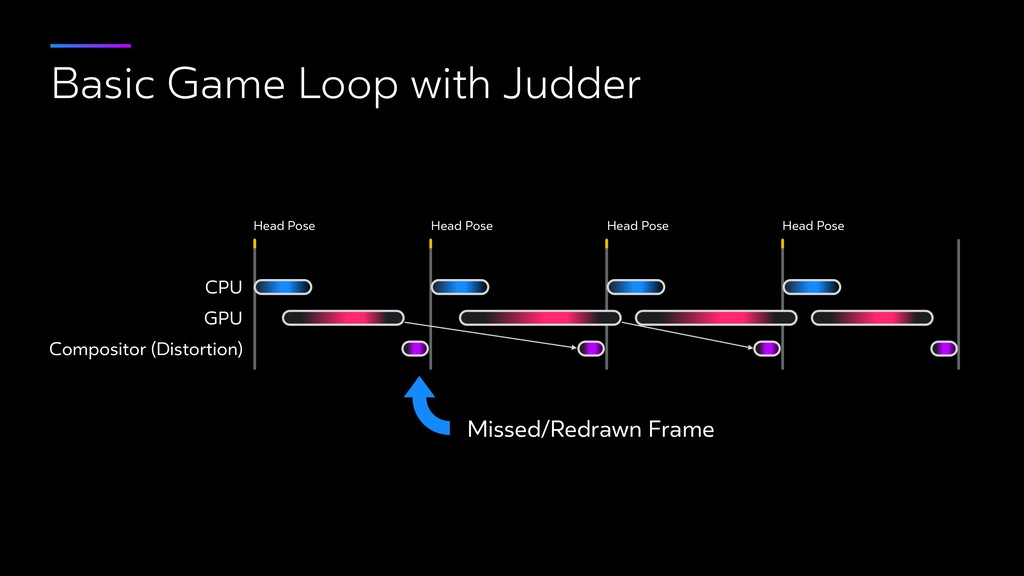 Basic Game Loop with Judder CPU GPU Compositor ...