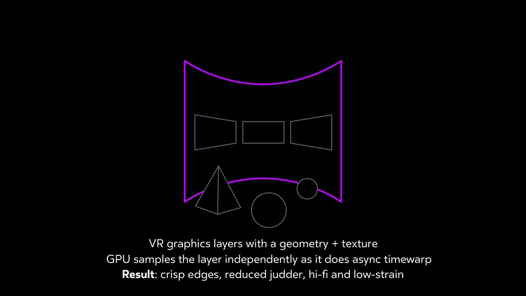 VR graphics layers with a geometry + texture GP...