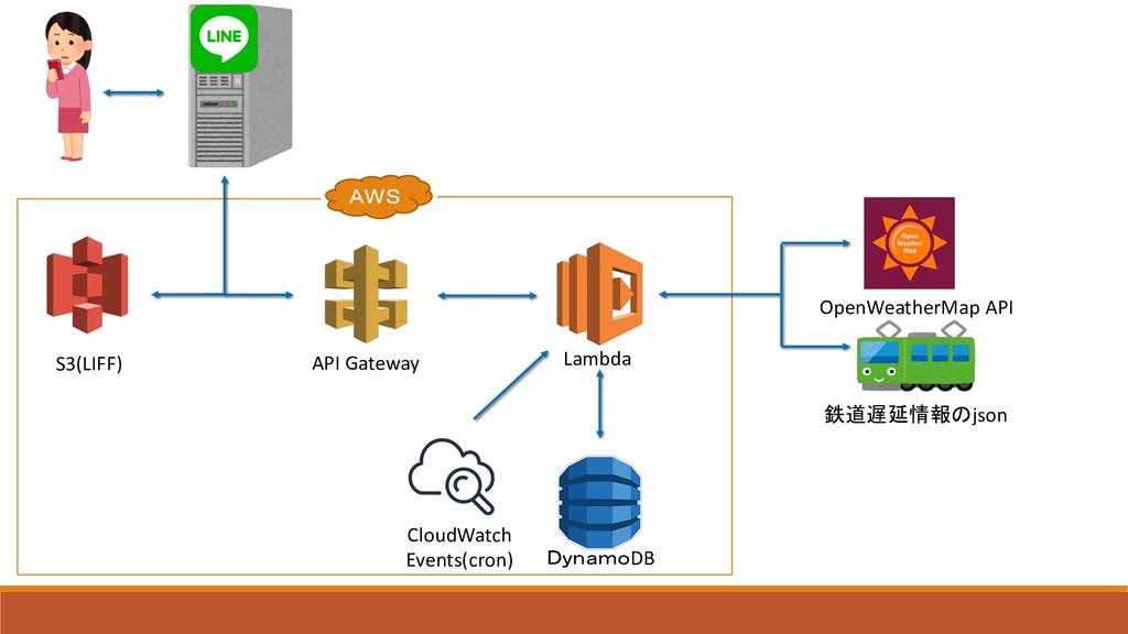 S3(LIFF) API Gateway Lambda DB CloudWa...
