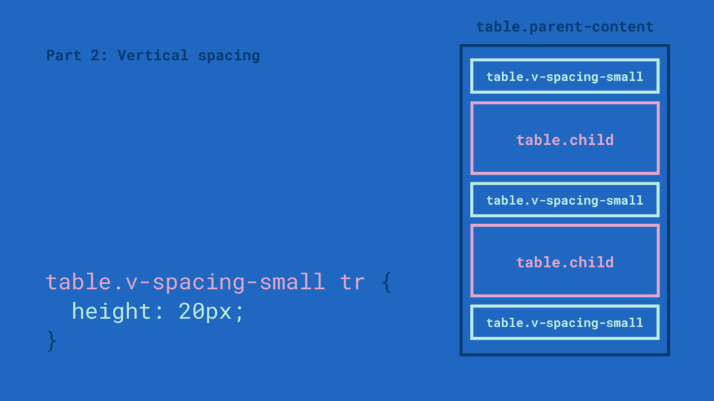 Part 2: Vertical spacing table.v-spacing-small ...