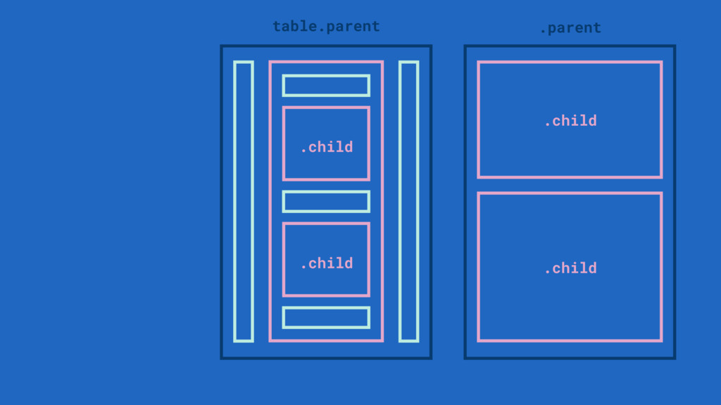 .child .child .parent table.parent .child .child