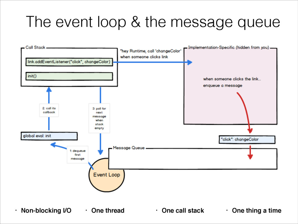 The event loop & the message queue • Non-blocki...