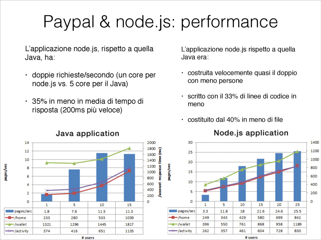 Paypal & node.js: performance L'applicazione no...