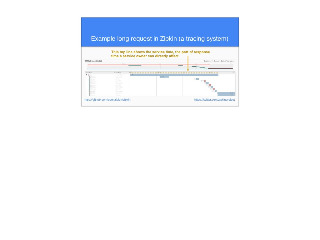 Example long request in Zipkin (a tracing syste...