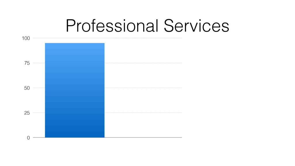 Professional Services 0 25 50 75 100