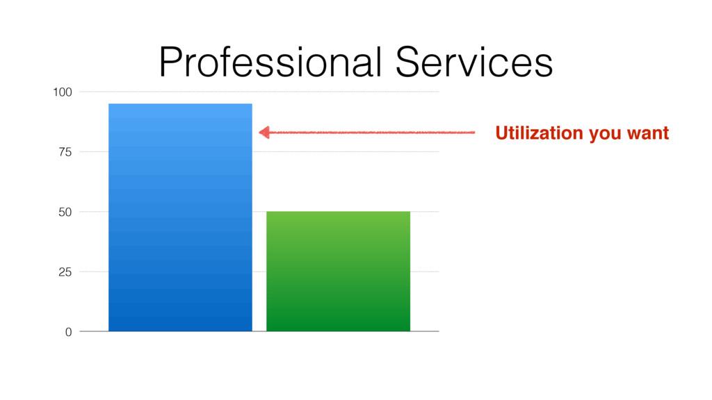 Professional Services 0 25 50 75 100 Utilizatio...