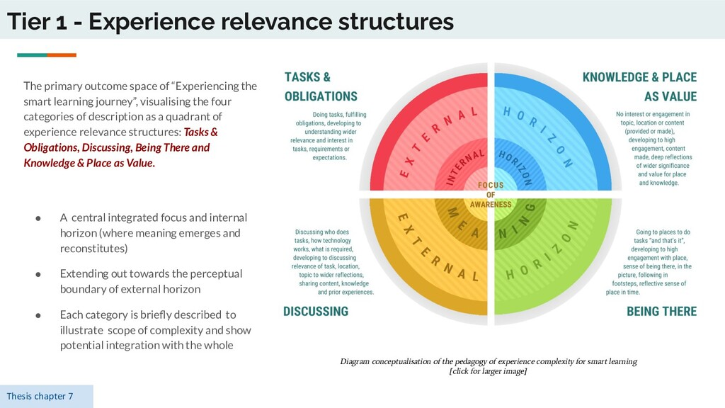 Tier 1 - Experience relevance structures The pr...