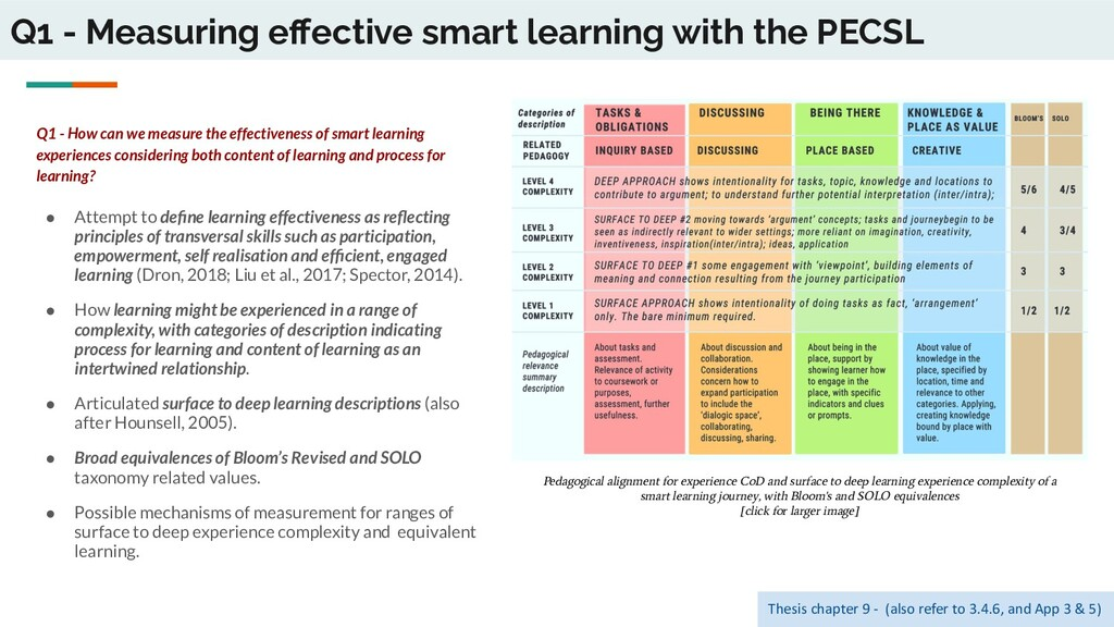 Q1 - Measuring effective smart learning with the...