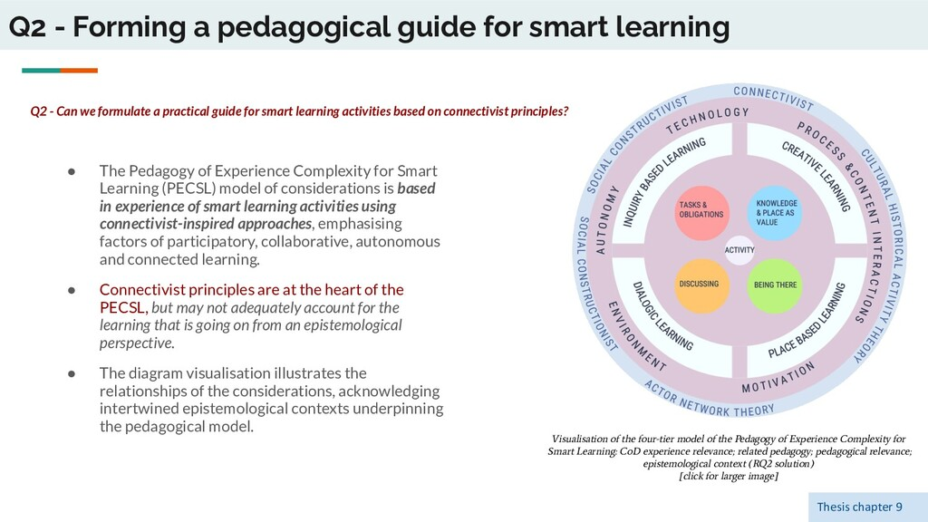 Q2 - Forming a pedagogical guide for smart lear...