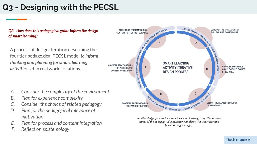 Q3 - Designing with the PECSL A process of desi...
