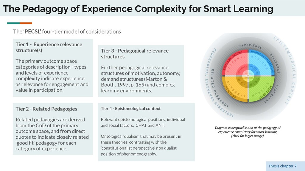 The Pedagogy of Experience Complexity for Smart...