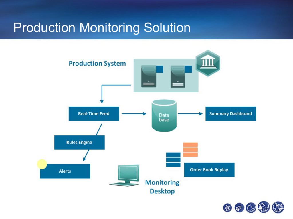 Production Monitoring Solution