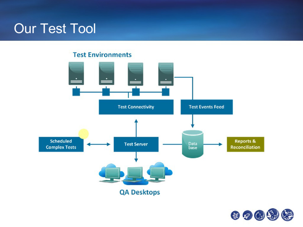 Our Test Tool