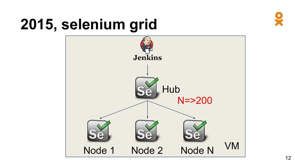 2015, selenium grid Hub Node 1 VM Node 2 Node N...