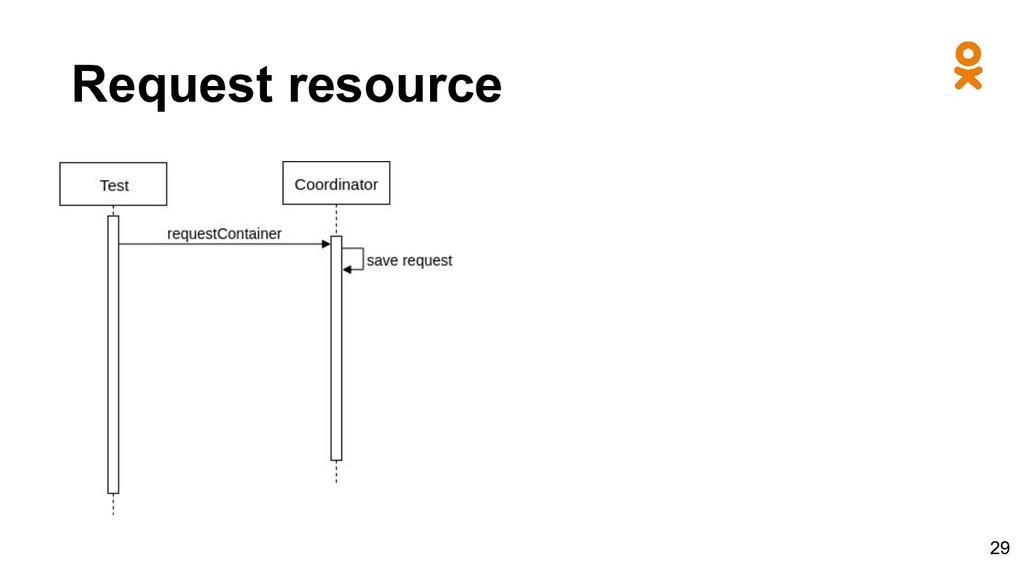 Request resource 29