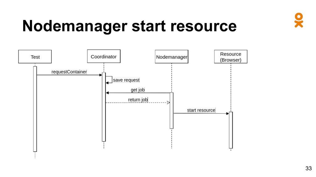 Nodemanager start resource 33