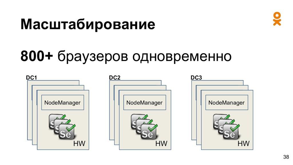 Масштабирование 38 NodeManager HW NodeManager H...