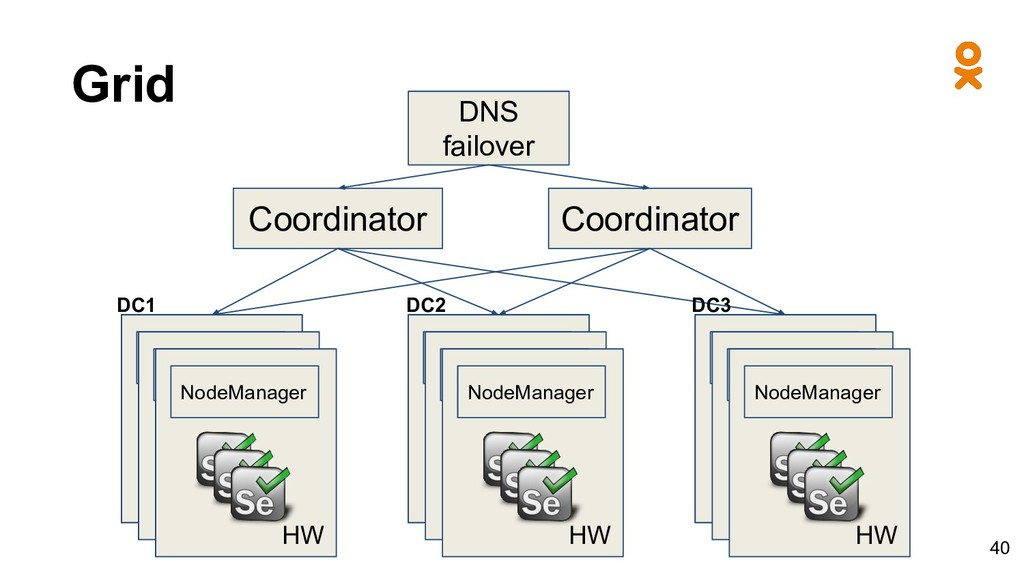 Grid Coordinator NodeManager HW NodeManager HW ...