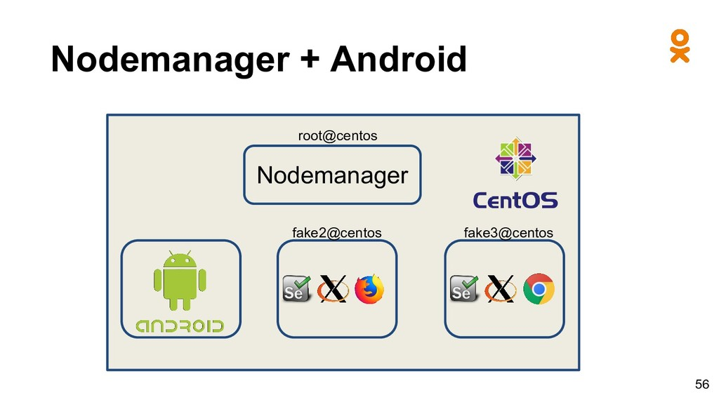Nodemanager + Android Nodemanager fake2@centos ...