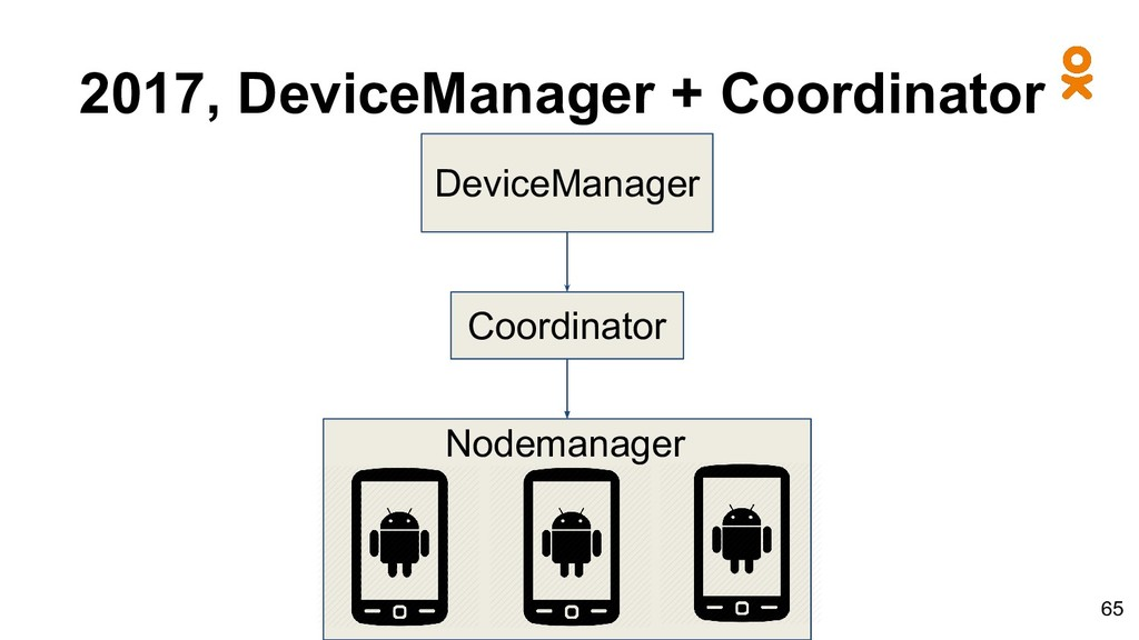 2017, DeviceManager + Coordinator DeviceManager...