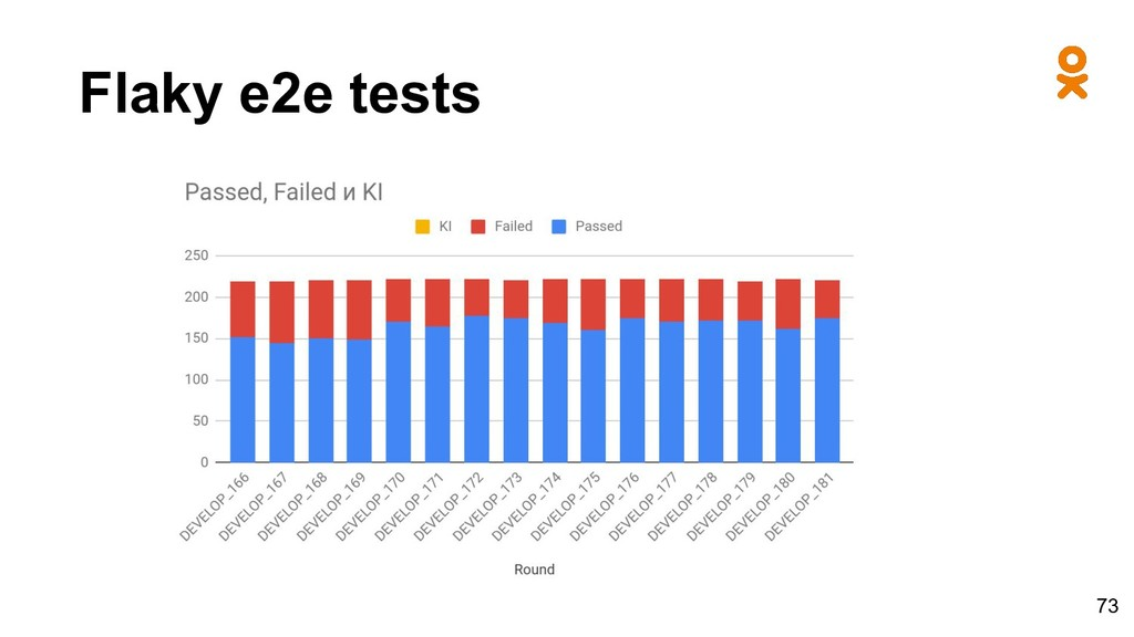 Flaky e2e tests 73