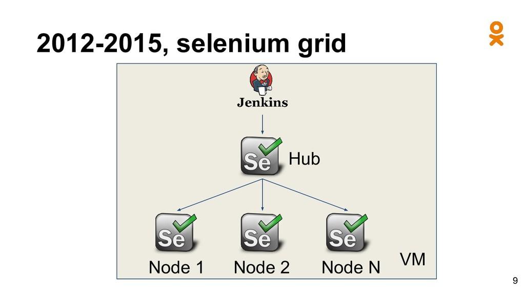 2012-2015, selenium grid Hub Node 1 VM Node 2 N...