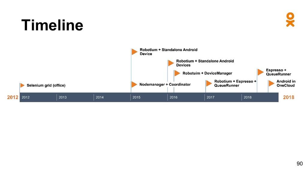 Timeline 90