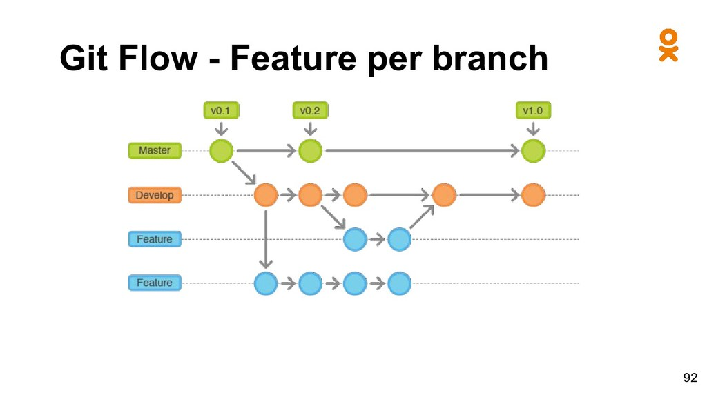Git Flow - Feature per branch 92