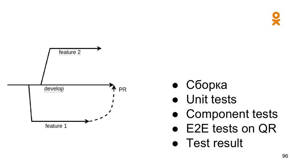 ● Сборка ● Unit tests ● Component tests ● E2E t...