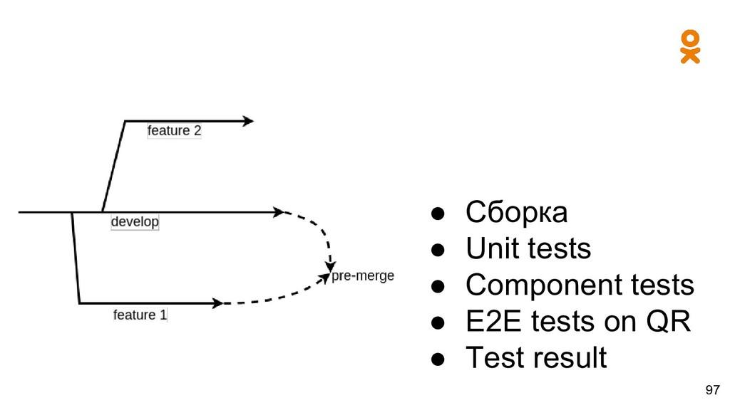 97 ● Сборка ● Unit tests ● Component tests ● E2...