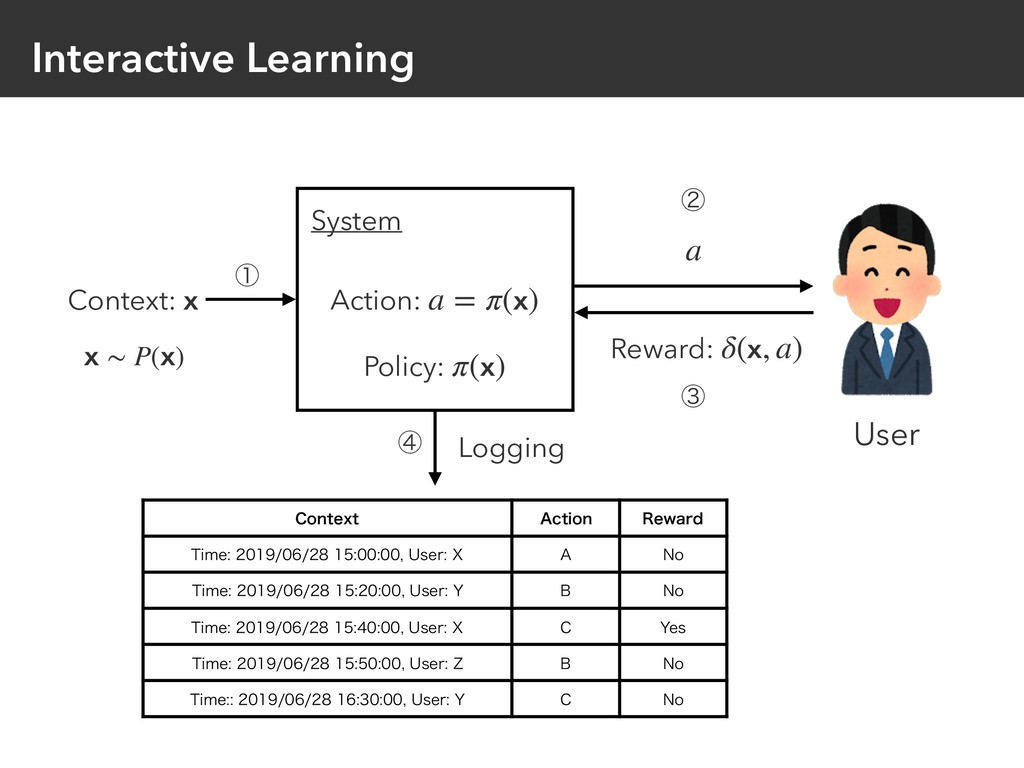 Interactive Learning Context: x Policy: π(x) Ac...