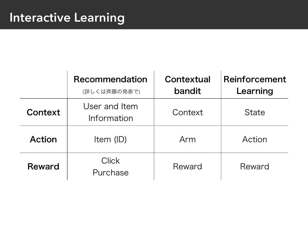 Interactive Learning 3FDPNNFOEBUJPO $POUFYUVBM...
