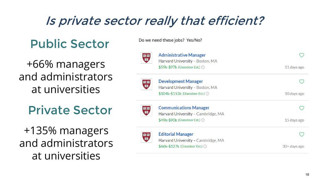 Public Sector 18 Private Sector +66% managers a...